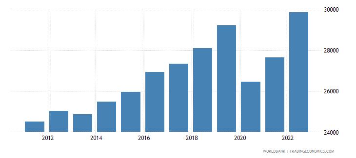 seychelles gdp per capita ppp constant 2005 international dollar wb data