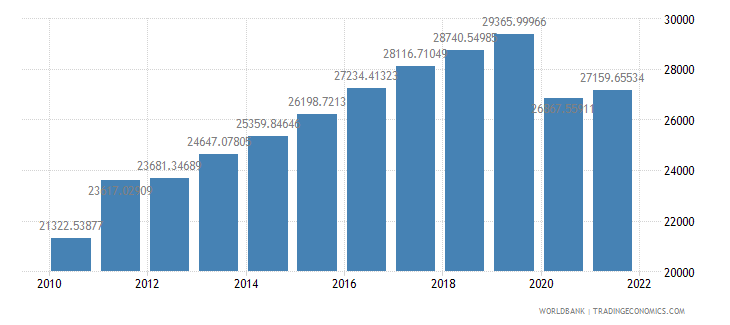 seychelles gdp per capita ppp constant 2005 international dollar wb data