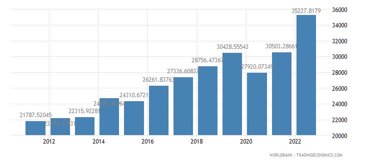 seychelles gdp per capita ppp us dollar wb data