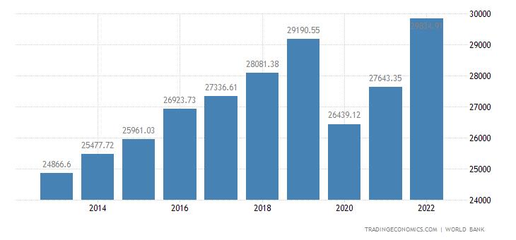 Seychelles GDP per capita PPP