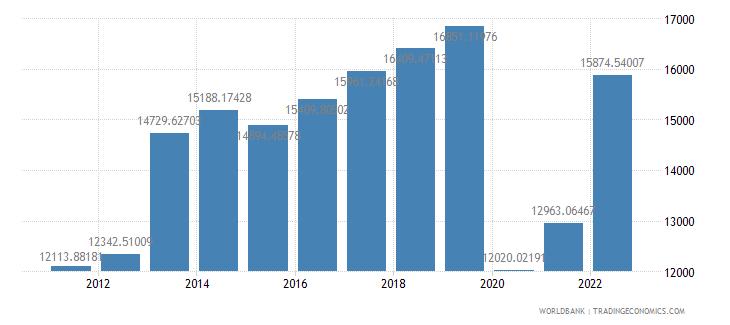 seychelles gdp per capita us dollar wb data