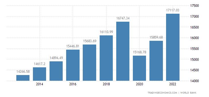 Seychelles GDP per capita
