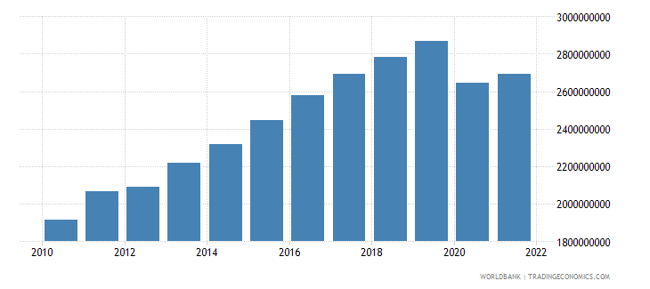 seychelles gdp ppp constant 2005 international dollar wb data