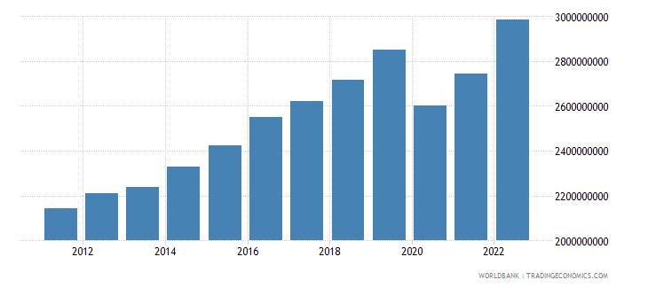 seychelles gdp ppp constant 2005 international dollar wb data