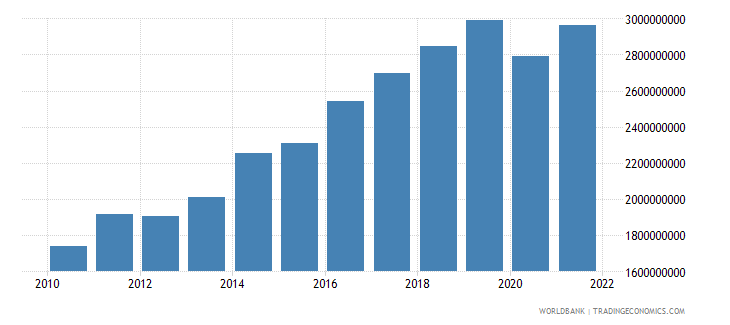 seychelles gdp ppp us dollar wb data