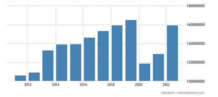 seychelles gdp us dollar wb data