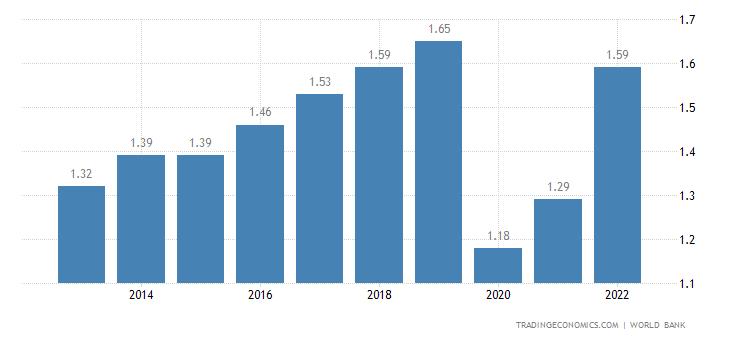 Seychelles GDP