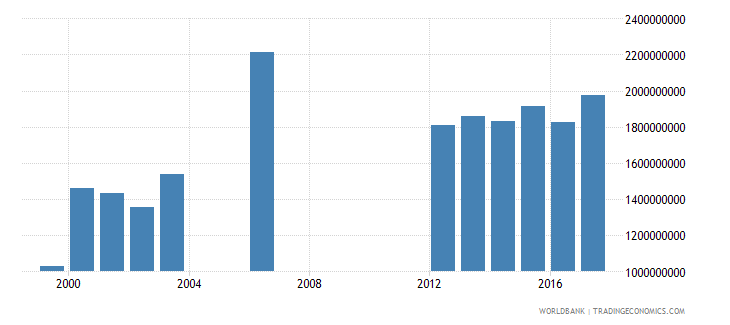seychelles general government final consumption expenditure constant lcu wb data