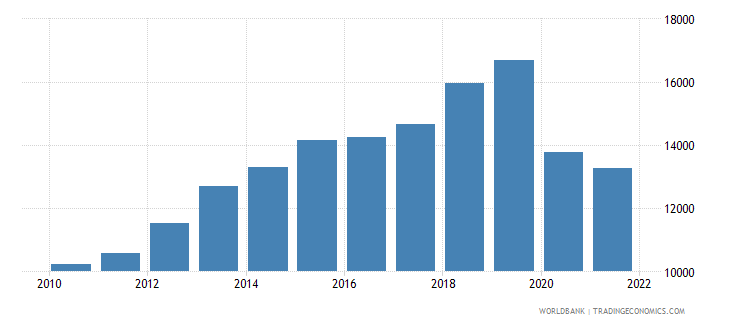 seychelles gni per capita atlas method us dollar wb data
