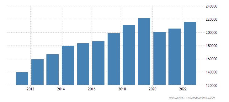 seychelles gni per capita current lcu wb data