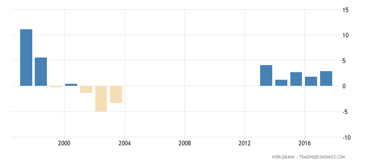 seychelles gni per capita growth annual percent wb data