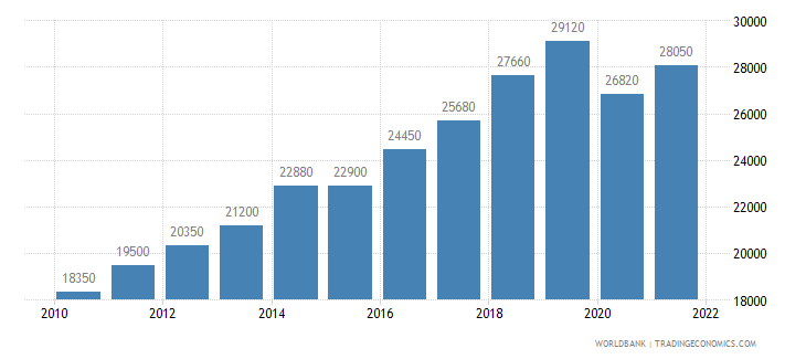 seychelles gni per capita ppp us dollar wb data