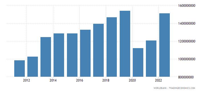 seychelles gni us dollar wb data