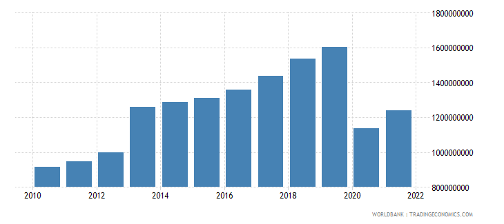 seychelles gni us dollar wb data