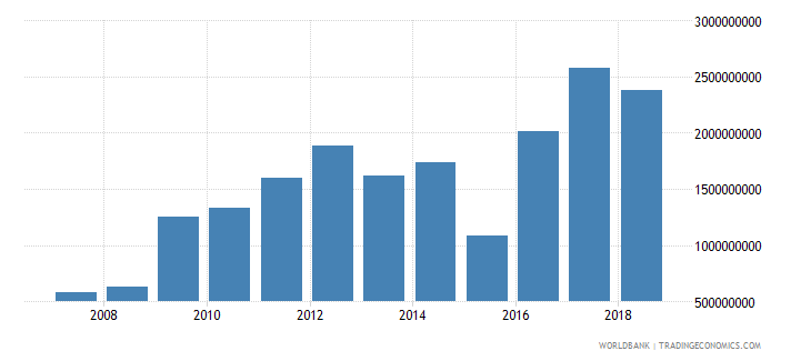 seychelles goods and services expense current lcu wb data