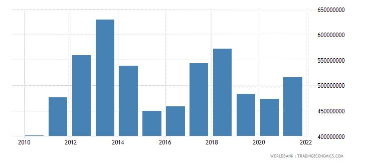 seychelles goods exports bop us dollar wb data