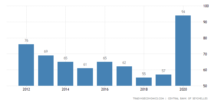 Seychelles Government Debt to GDP