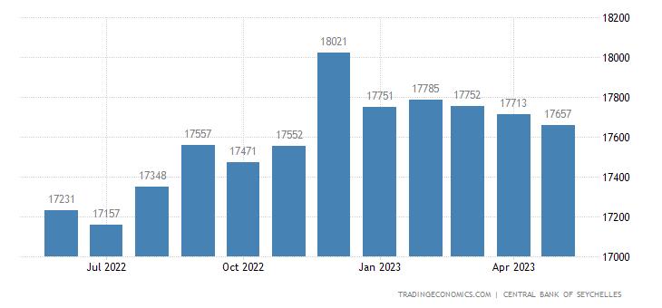 Seychelles Public Debt