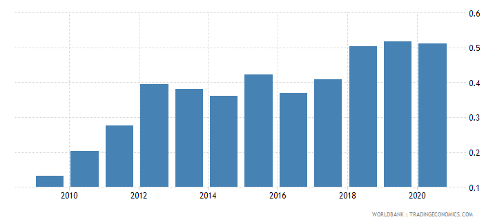 seychelles government effectiveness estimate wb data