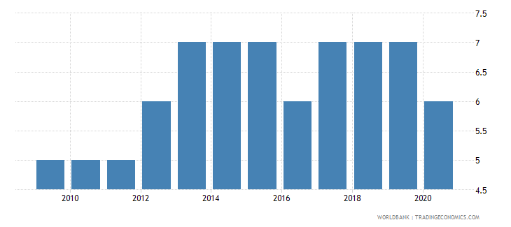 seychelles government effectiveness number of sources wb data
