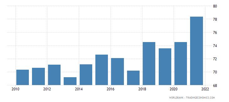 seychelles government effectiveness percentile rank wb data