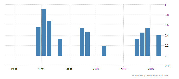 seychelles government expenditure on pre primary education as percent of gdp percent wb data