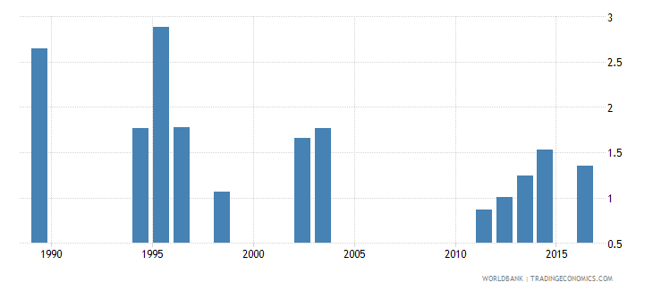 seychelles government expenditure on primary education as percent of gdp percent wb data