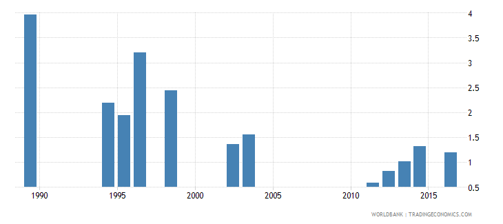 seychelles government expenditure on secondary education as percent of gdp percent wb data