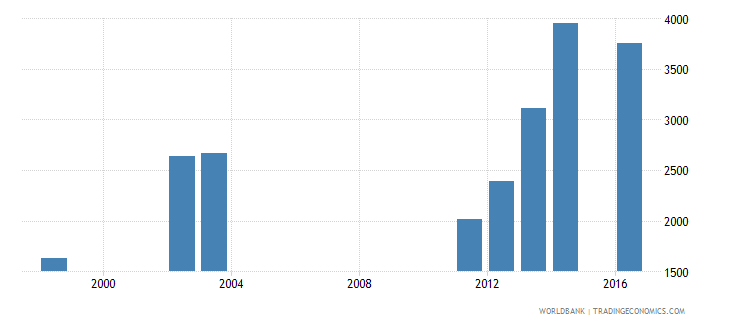 seychelles government expenditure per primary student constant ppp$ wb data