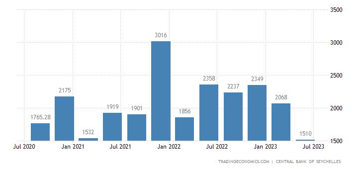 Seychelles Government Revenues