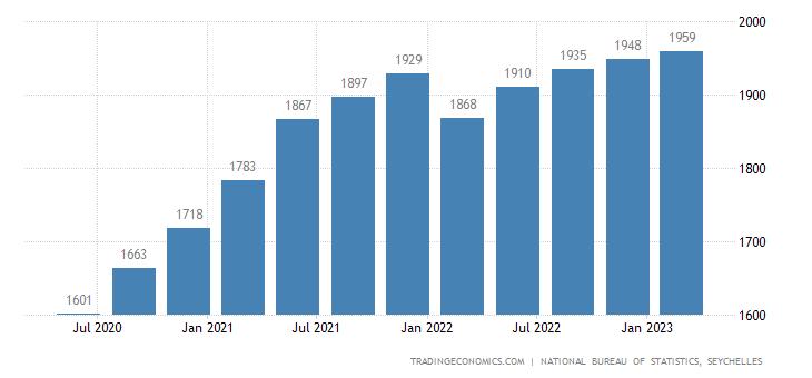 Seychelles Government Spending