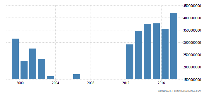 seychelles gross capital formation constant lcu wb data