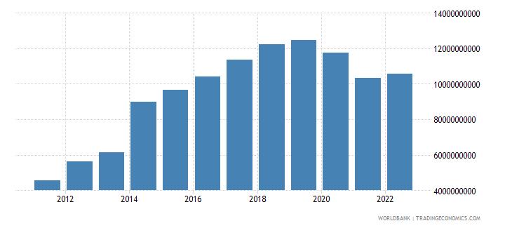 seychelles gross capital formation current lcu wb data