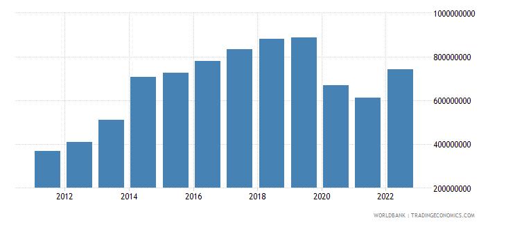 seychelles gross capital formation us dollar wb data