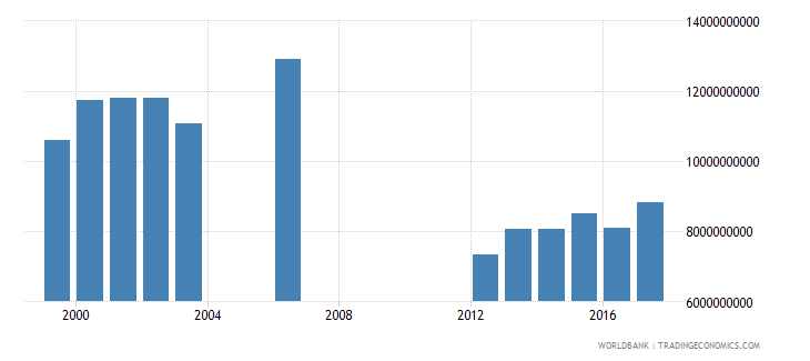 seychelles gross domestic income constant lcu wb data