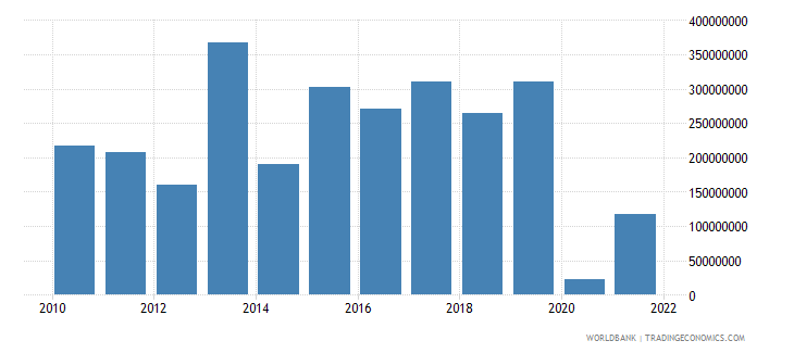 seychelles gross domestic savings us dollar wb data