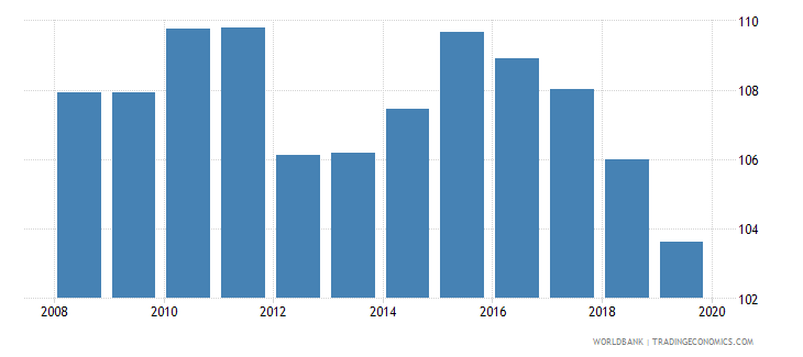 seychelles gross enrolment ratio lower secondary male percent wb data