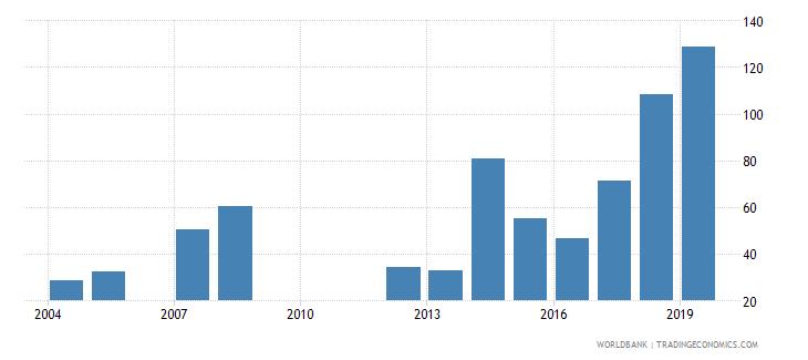 seychelles gross enrolment ratio post secondary non tertiary female percent wb data