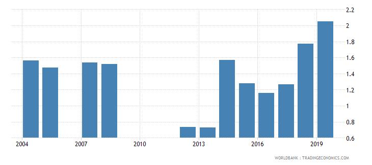 seychelles gross enrolment ratio post secondary non tertiary gender parity index gpi wb data