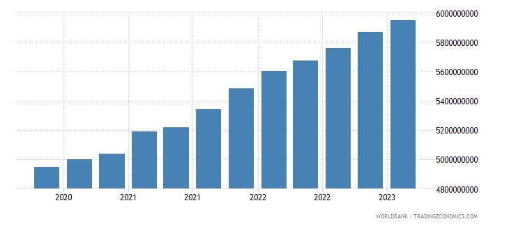 seychelles gross ext debt pos  all sectors all maturities all instruments usd dect wb data