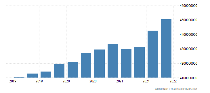 seychelles gross ext debt pos  all sectors long term all instruments usd wb data
