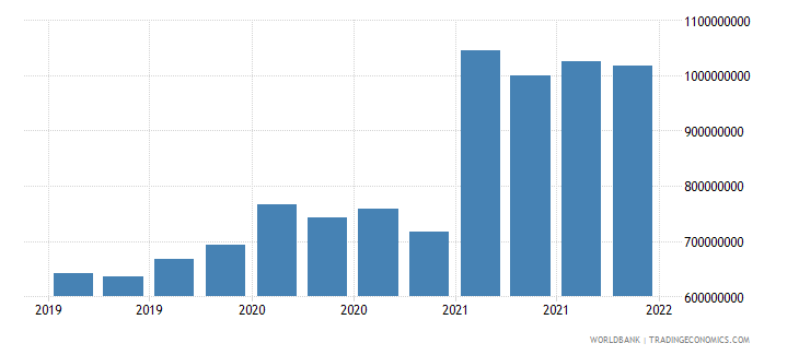 seychelles gross ext debt pos  all sectors short term all instruments usd wb data