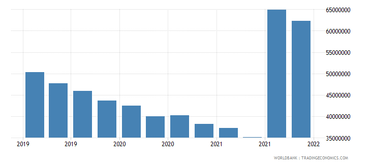 seychelles gross ext debt pos  central bank all maturities all instruments usd wb data