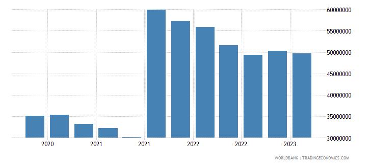seychelles gross ext debt pos  central bank long term all instruments usd wb data