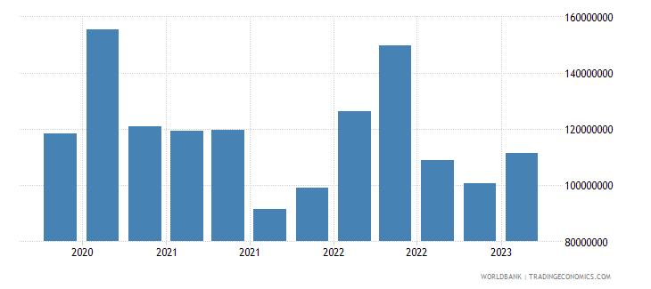 seychelles gross ext debt pos  deposit taking corp  exc cb short term all instruments usd wb data