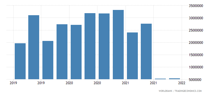 seychelles gross ext debt pos  deposit taking corp  exc cb short term loans usd wb data