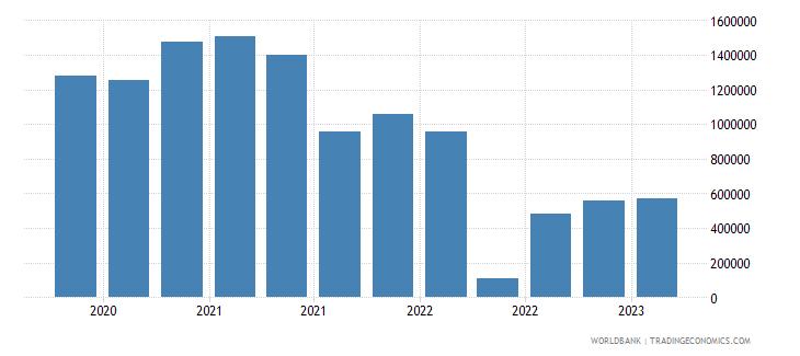 seychelles gross ext debt pos  deposit taking corp  exc cb short term other debt liabilities usd wb data