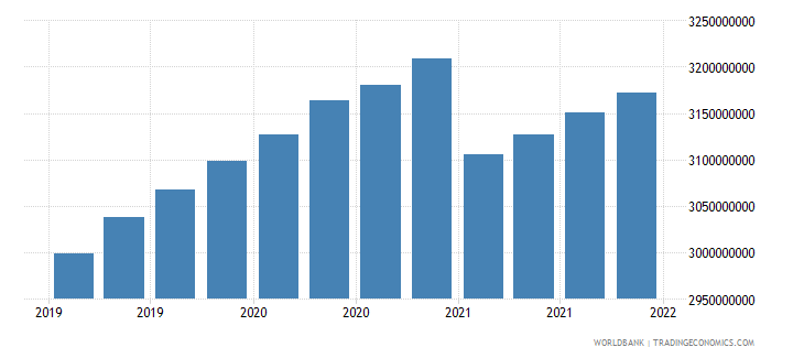 seychelles gross ext debt pos  di intercom lending all maturities all instruments usd wb data