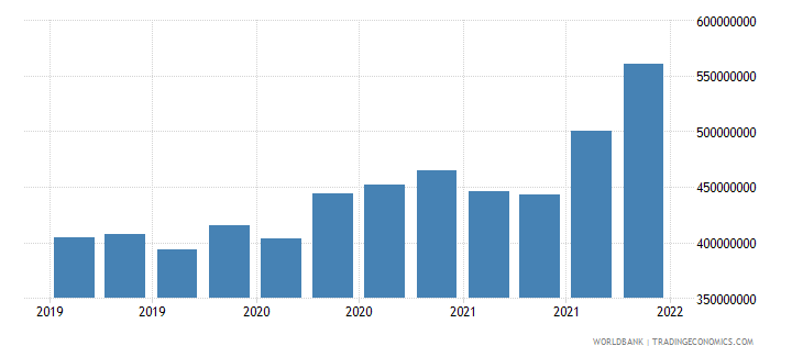 seychelles gross ext debt pos  general government long term all instruments usd wb data