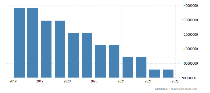 seychelles gross ext debt pos  general government long term debt securities usd wb data